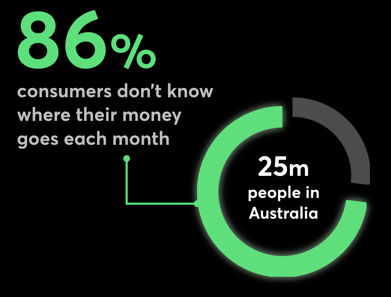 86% consumers don't know where their money goes each month
